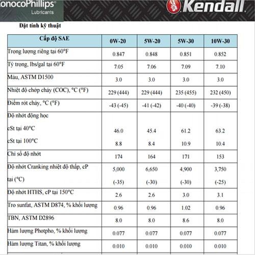 Dầu nhớt xe hơi cao cấp Kendall 5w30- thông số kĩ thuật